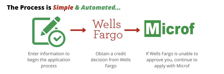 microf-wellsfargo-graphic